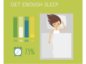 Get to sleep by 10:30pm and aim for 8 hours.
